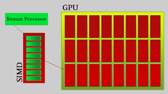 Simplified view of the GPU